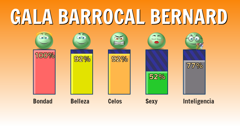 Qué significa gala barrocal bernard - ¿Qué significa mi nombre?