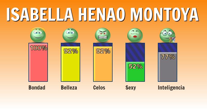 Qué significa isabella henao montoya - ¿Qué significa mi nombre?