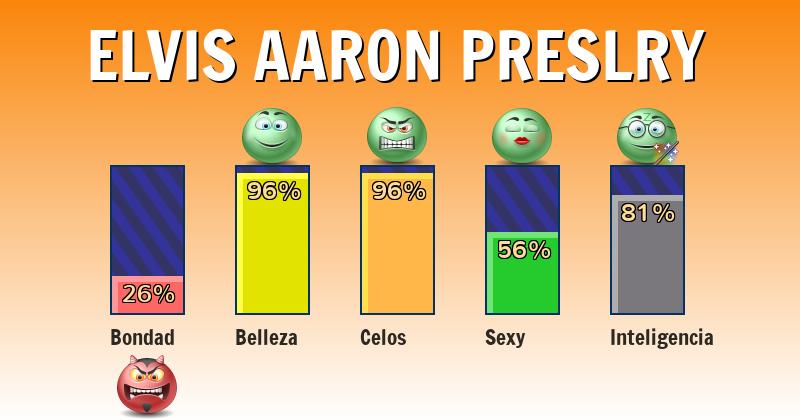 Qué significa elvis aaron preslry - ¿Qué significa mi nombre?