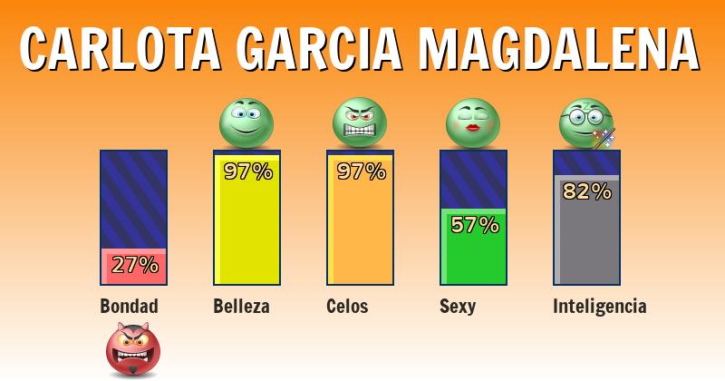Qué significa carlota garcia magdalena - ¿Qué significa mi nombre?