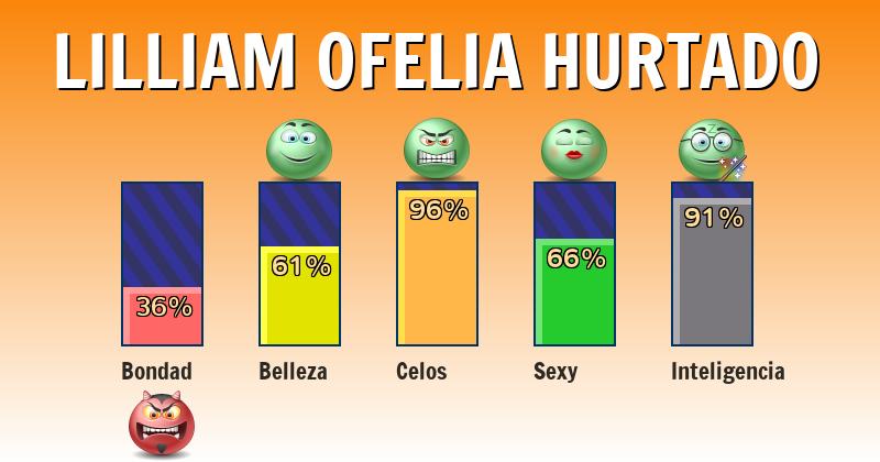 Qué significa lilliam ofelia hurtado - ¿Qué significa mi nombre?