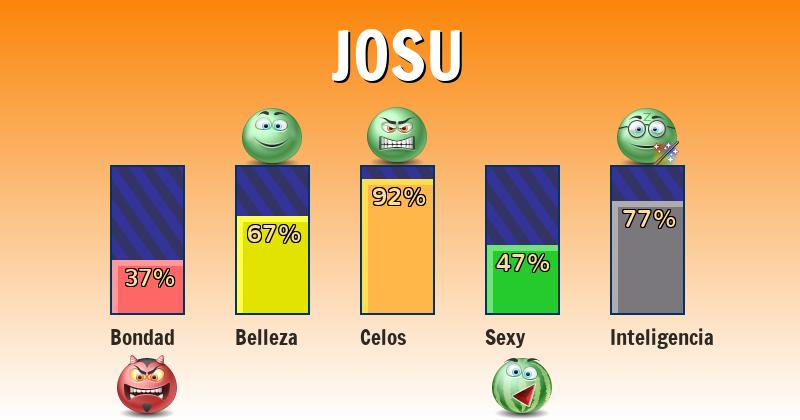Qué significa josu - ¿Qué significa mi nombre?