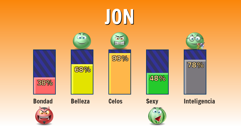 Qué significa jon - ¿Qué significa mi nombre?