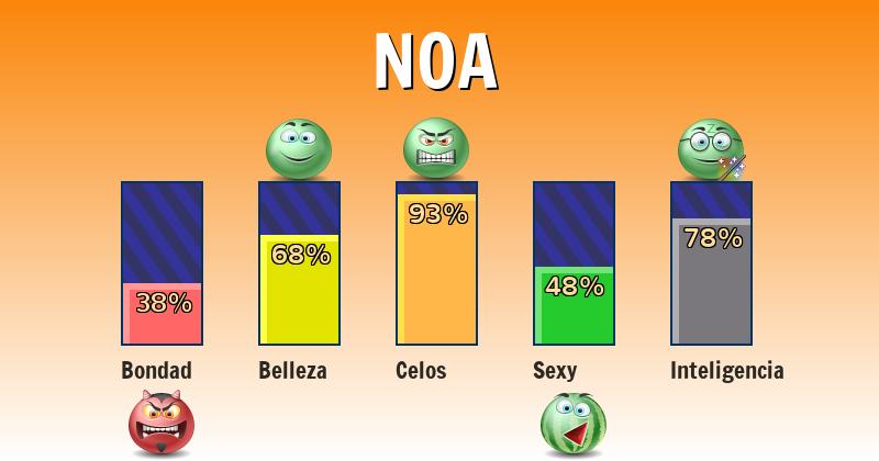 Qué significa noa - ¿Qué significa mi nombre?