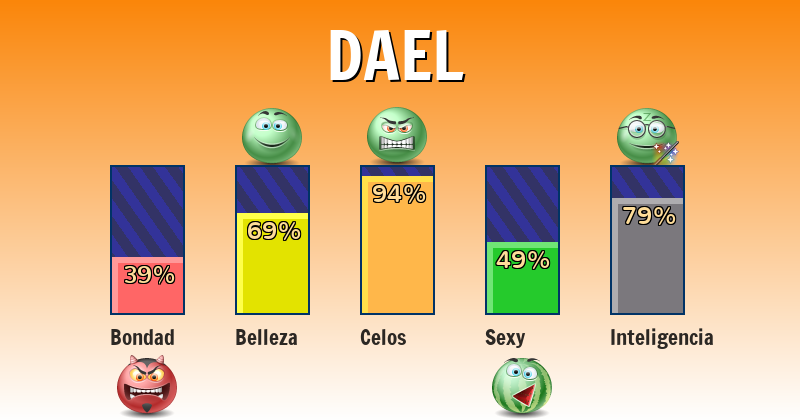 Qué significa dael - ¿Qué significa mi nombre?