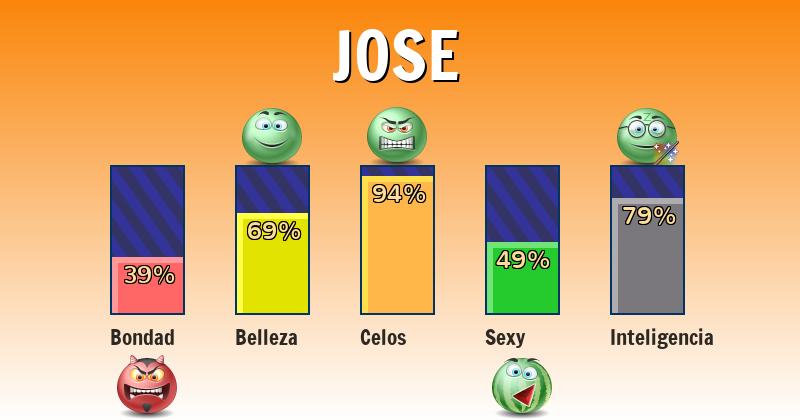 Qué significa jose - ¿Qué significa mi nombre?