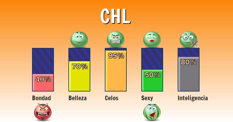 Qué significa chl - ¿Qué significa mi nombre?