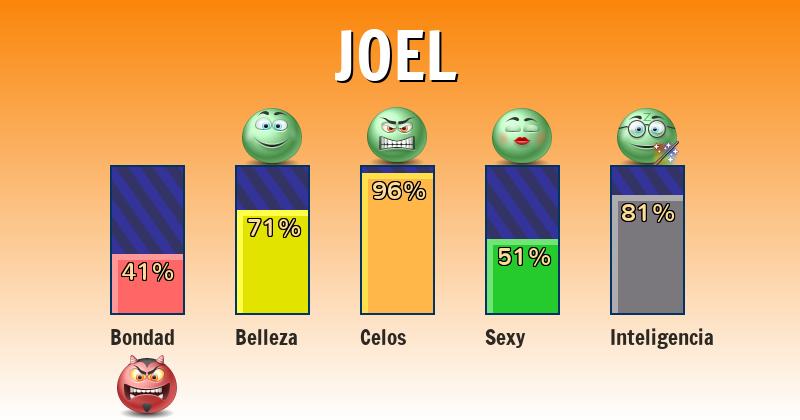 Qué significa joel - ¿Qué significa mi nombre?