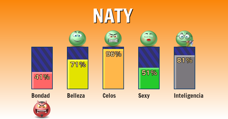 Qué significa naty - ¿Qué significa mi nombre?