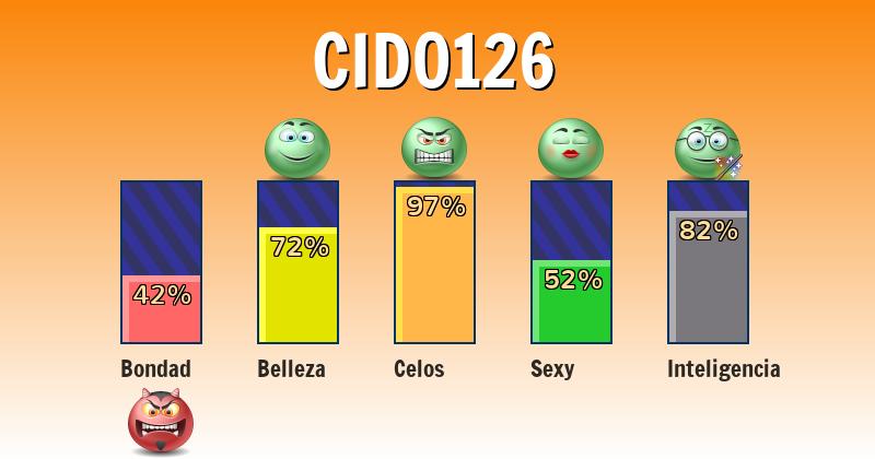 Qué significa cid0126 - ¿Qué significa mi nombre?