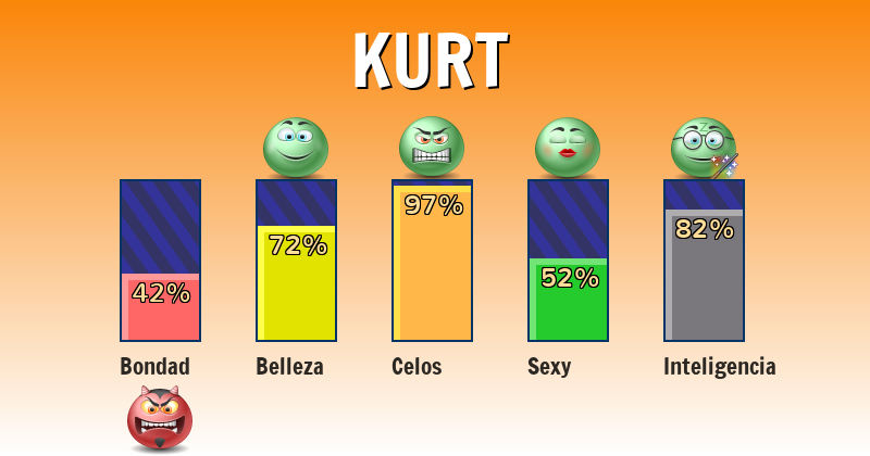 Qué significa kurt - ¿Qué significa mi nombre?