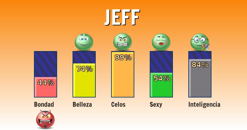 Qué significa jeff - ¿Qué significa mi nombre?