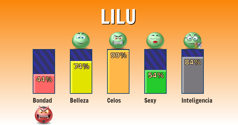 Qué significa lilu - ¿Qué significa mi nombre?