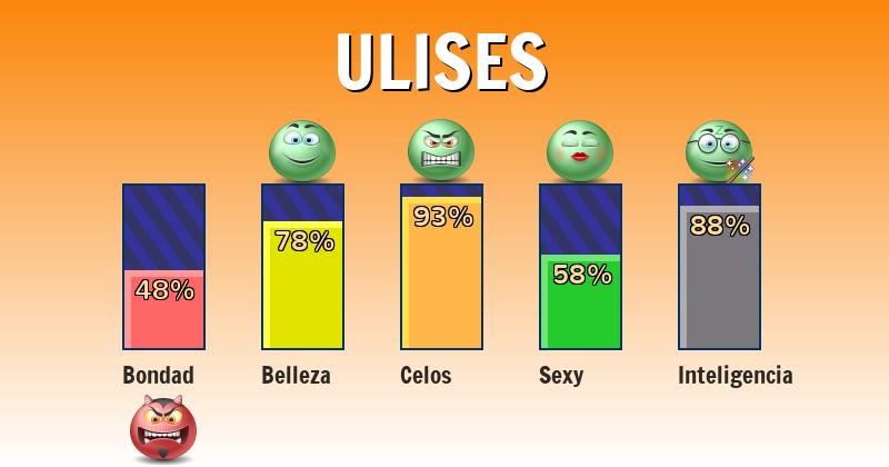 Qué significa ulises - ¿Qué significa mi nombre?