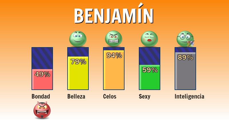 Qué significa benjamín - ¿Qué significa mi nombre?