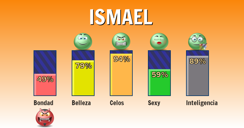 Qué significa ismael - ¿Qué significa mi nombre?