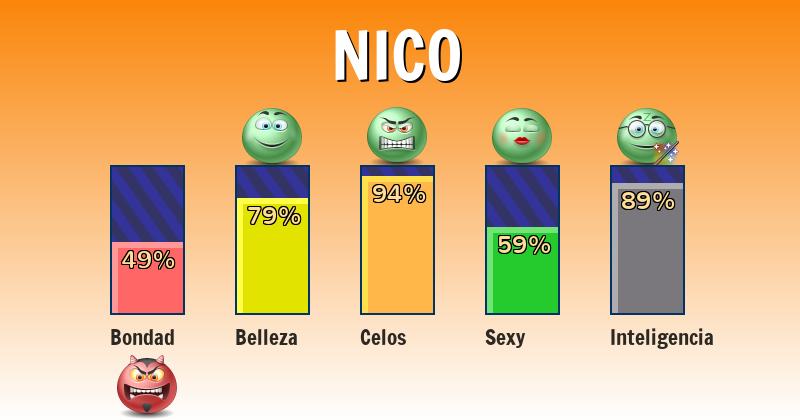 Qué significa nico - ¿Qué significa mi nombre?