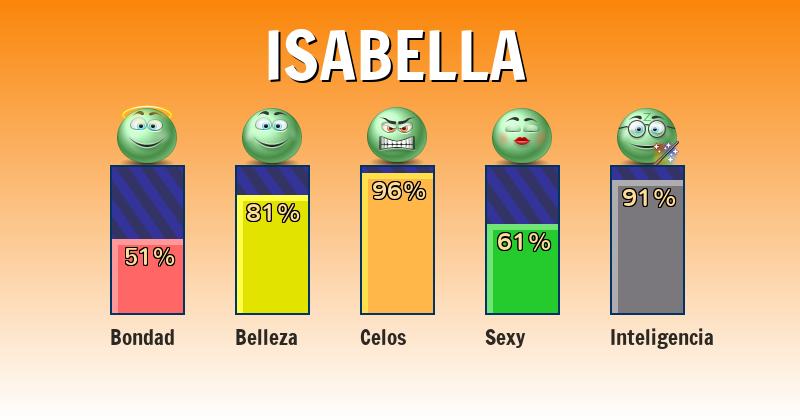 Qué significa isabella - ¿Qué significa mi nombre?