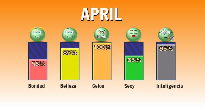 Qué significa april - ¿Qué significa mi nombre?