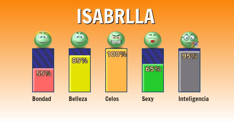 Qué significa isabrlla - ¿Qué significa mi nombre?