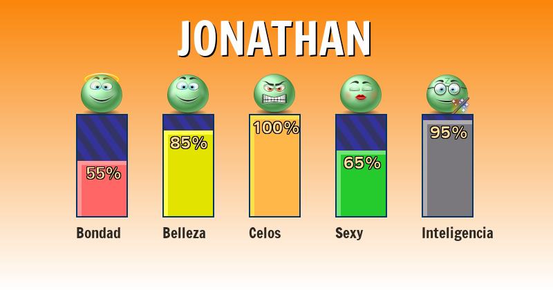 Qué significa jonathan - ¿Qué significa mi nombre?