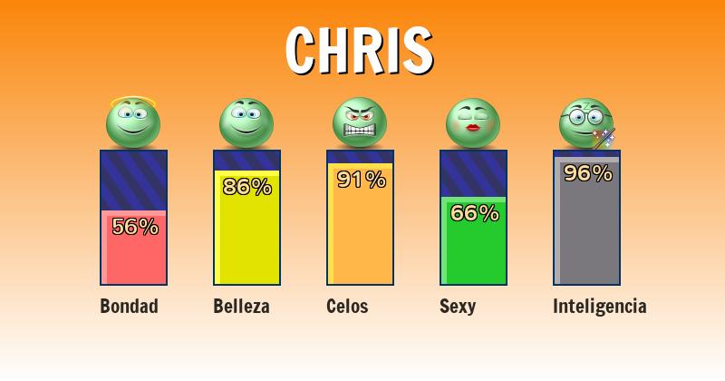 Qué significa chris - ¿Qué significa mi nombre?