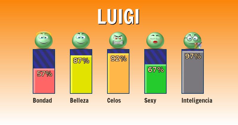 Qué significa luigi - ¿Qué significa mi nombre?