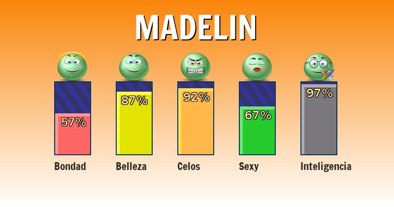 Qué significa madelin - ¿Qué significa mi nombre?