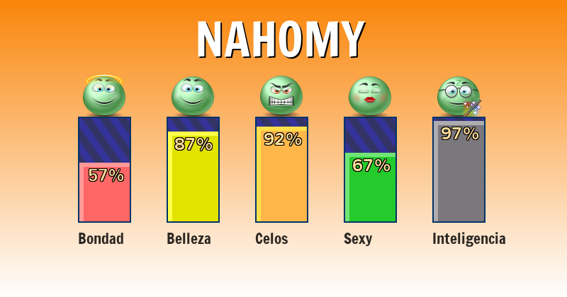 Qué significa nahomy - ¿Qué significa mi nombre?