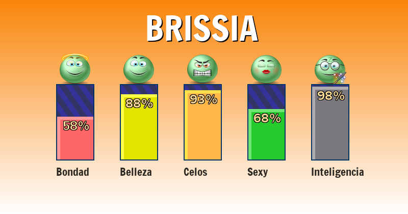 Qué significa brissia - ¿Qué significa mi nombre?