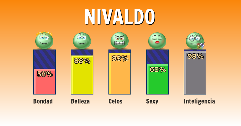 Qué significa nivaldo - ¿Qué significa mi nombre?