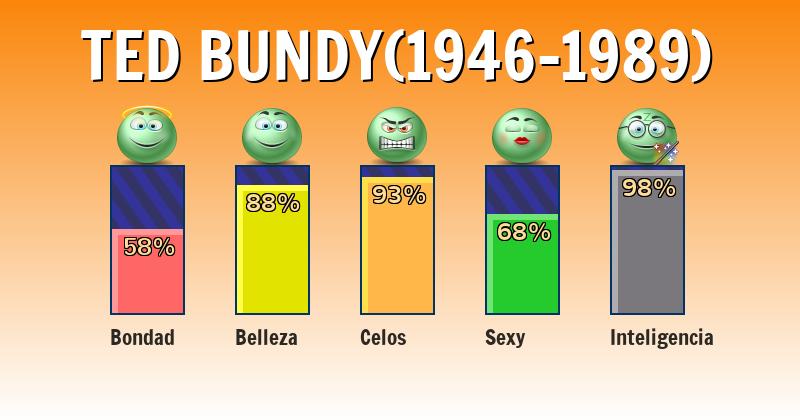 Qué significa ted bundy(1946-1989) - ¿Qué significa mi nombre?