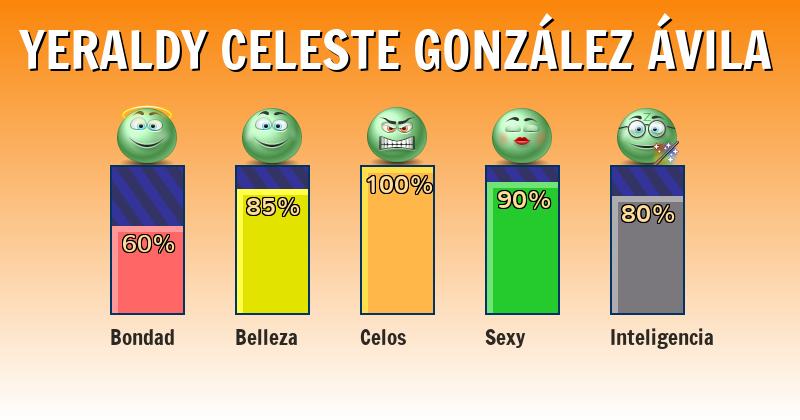Qué significa yeraldy celeste gonzález Ávila - ¿Qué significa mi nombre?