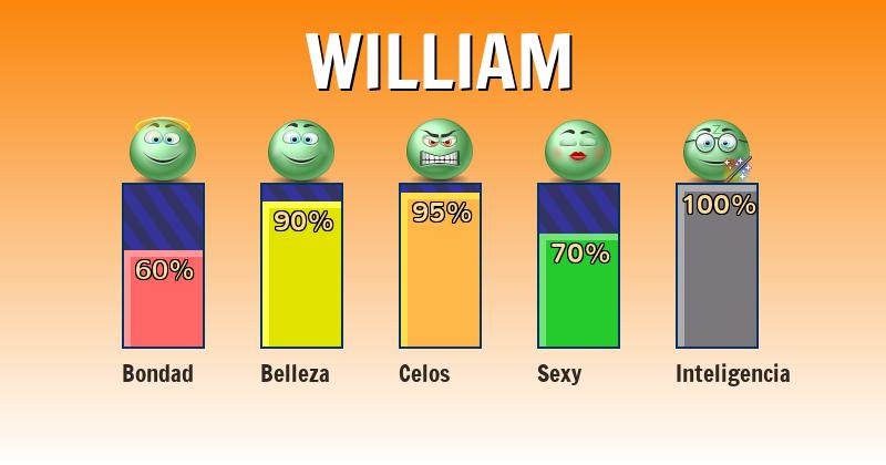 Qué significa william - ¿Qué significa mi nombre?