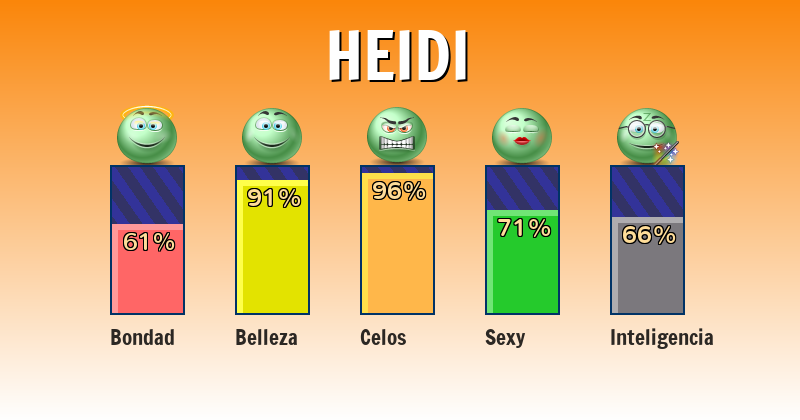 Qué significa heidi - ¿Qué significa mi nombre?