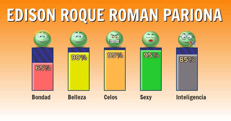 Qué significa edison roque roman pariona - ¿Qué significa mi nombre?