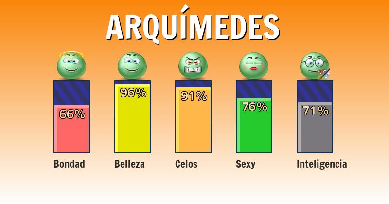 Qué significa arquímedes - ¿Qué significa mi nombre?
