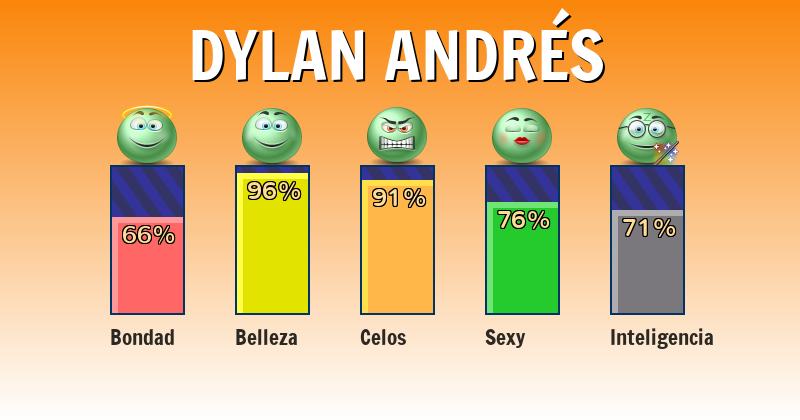 Qué significa dylan andrés - ¿Qué significa mi nombre?