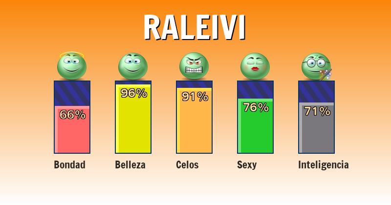 Qué significa raleivi - ¿Qué significa mi nombre?