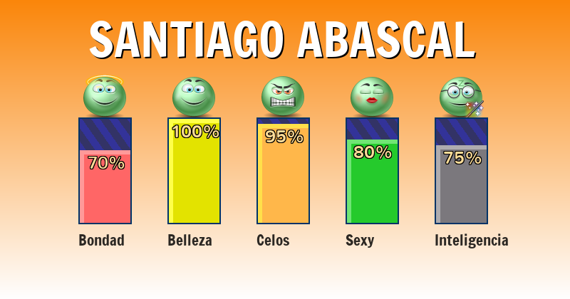 Qué significa santiago abascal - ¿Qué significa mi nombre?