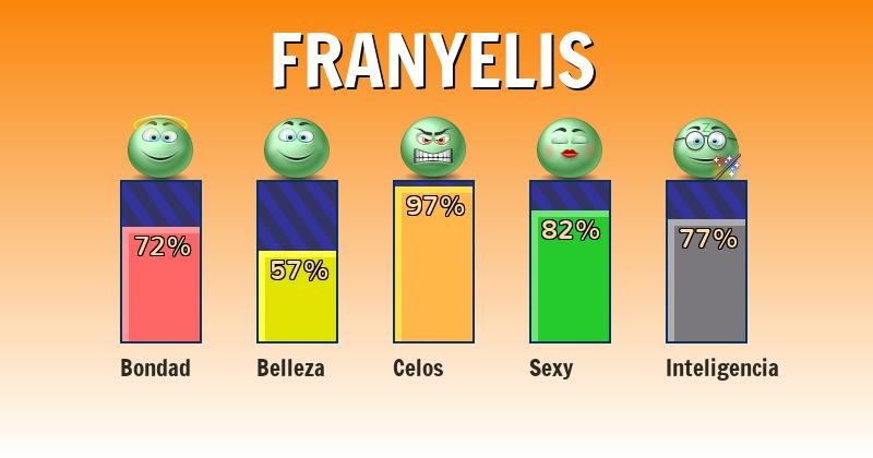 Qué significa franyelis - ¿Qué significa mi nombre?