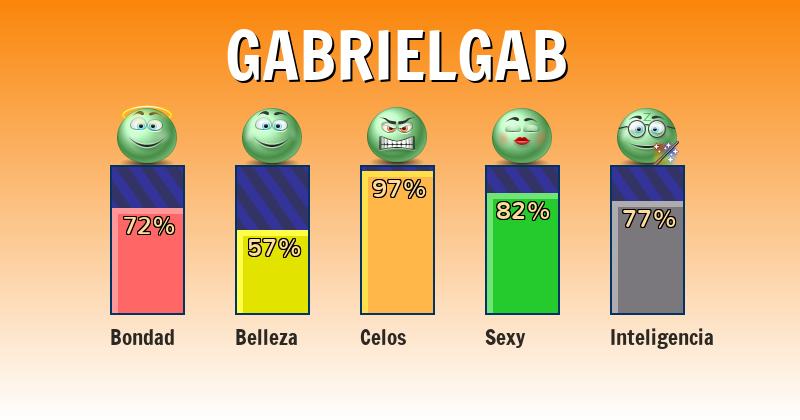 Qué significa gabrielgab - ¿Qué significa mi nombre?