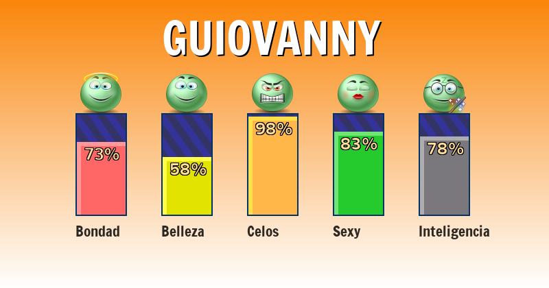 Qué significa guiovanny - ¿Qué significa mi nombre?