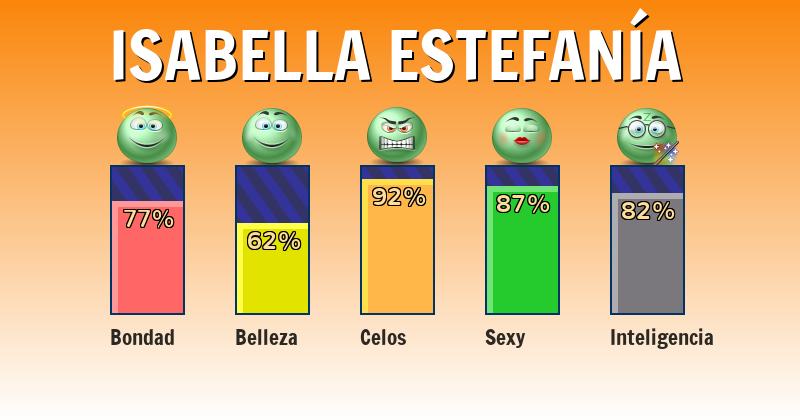 Qué significa isabella estefanía - ¿Qué significa mi nombre?