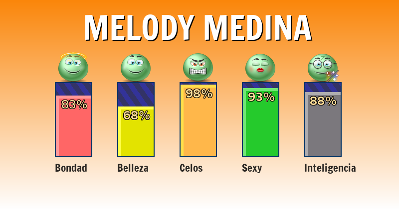 Qué significa melody medina - ¿Qué significa mi nombre?