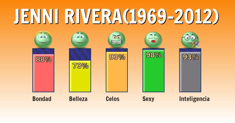 Qué significa jenni rivera(1969-2012) - ¿Qué significa mi nombre?