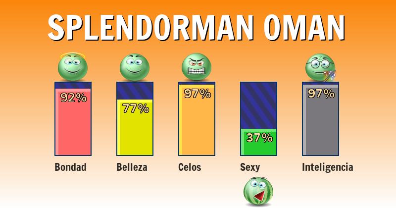Qué significa splendorman oman - ¿Qué significa mi nombre?