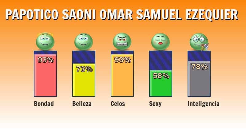 Qué significa papotico saoni omar samuel ezequier - ¿Qué significa mi nombre?