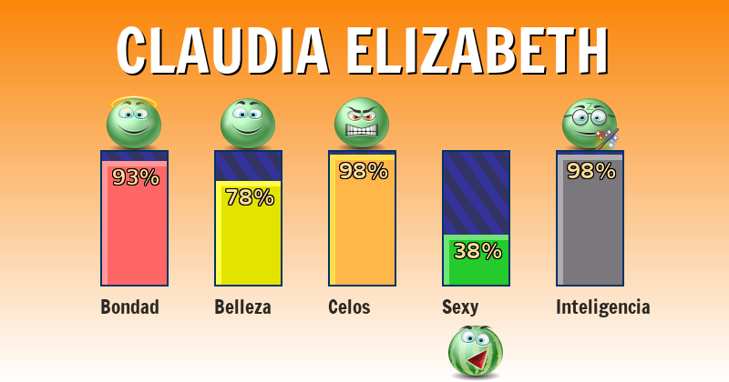 Qué significa claudia elizabeth - ¿Qué significa mi nombre?